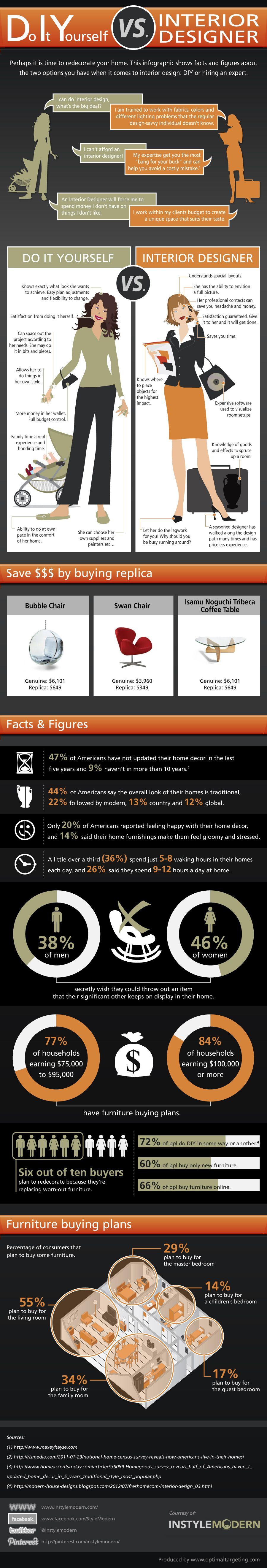 Redecorating - DIY vs. Interior Designers