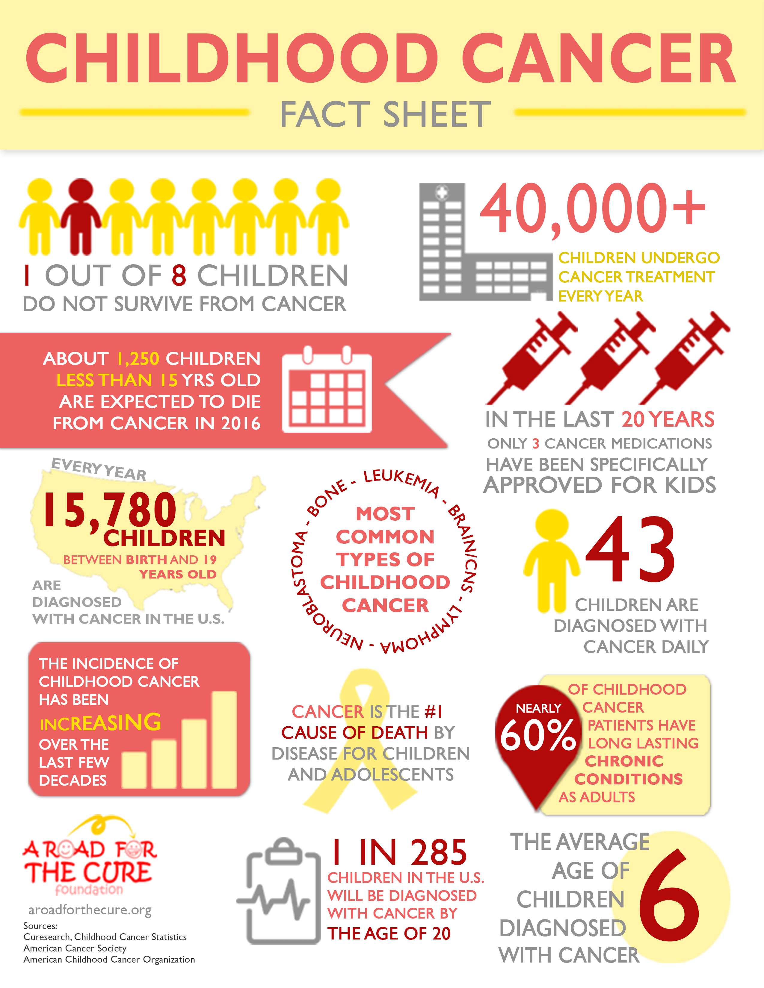 Fact Sheet Png 2550 3300 Childhood Cancer Awareness Month Childhood Cancer Facts Childhood Cancer Awareness