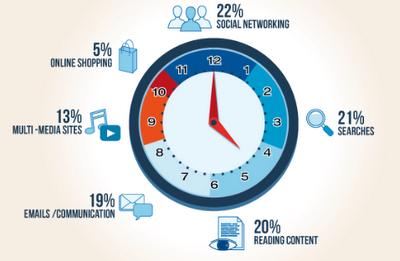¿En qué gastamos el tiempo en Internet?   Productividad empleados   WorkMeter Blog