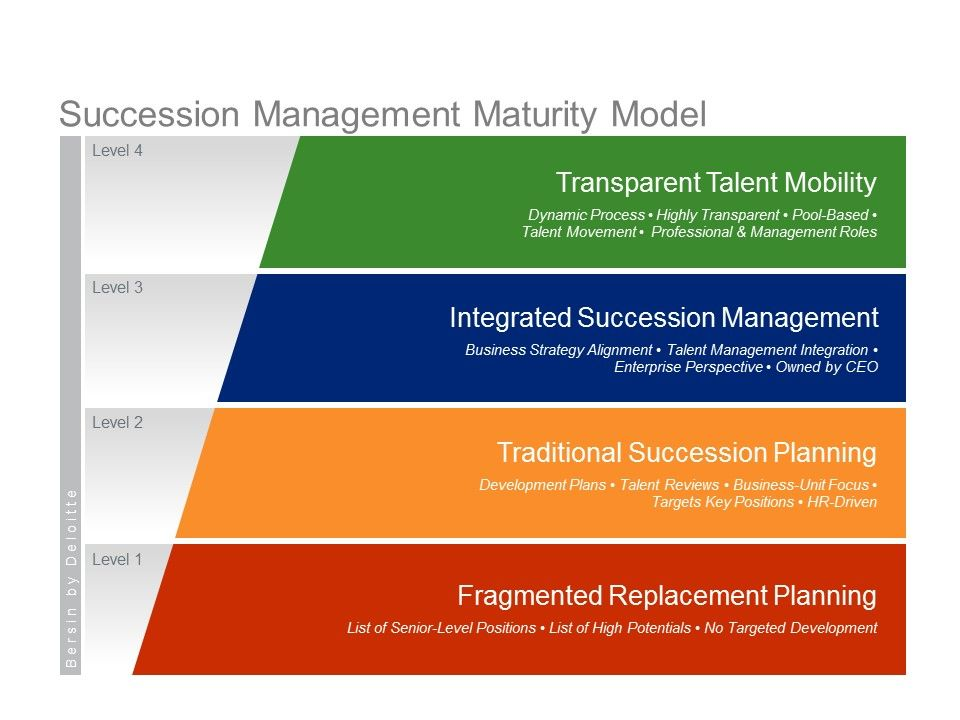 Succession Management (with maturity model and framework