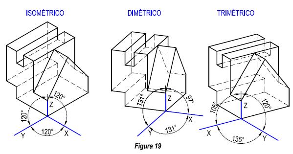 Tipos De Perspectivas Axonometricas Tipos De Perspectiva Tecnicas De Dibujo Figuras Isometricas