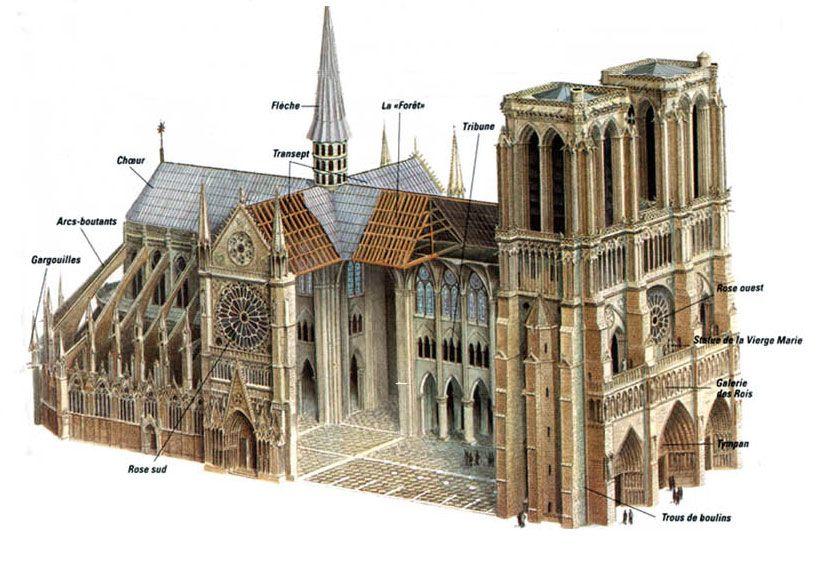 gothic architecture elements - 736×501
