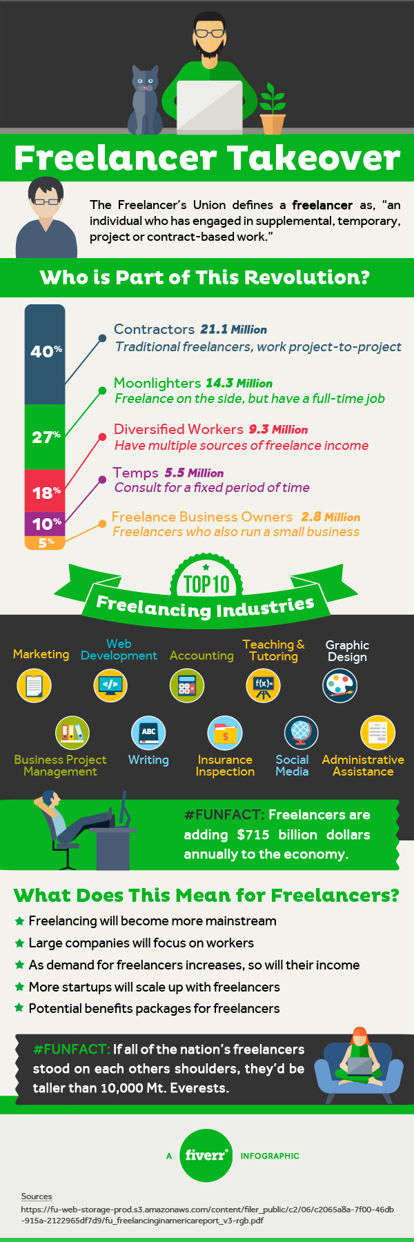 Freelancer Takeover Yes It S A Thing Fiverr Blog Freelancing Jobs Freelance Freelancers Union