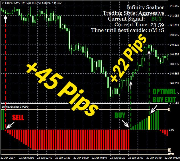 Infinity Scalper Indicator Download Infinity Scalper Is Your
