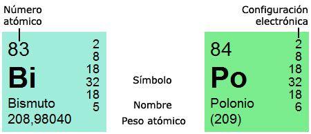 La tabla peridica de los elementos ciencias qumicas pinterest la tabla peridica de los elementos urtaz Choice Image