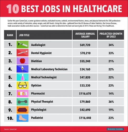The 10 Hottest Jobs In Healthcare For 2015 Healthcare Careers Medical Jobs Career Medical Jobs