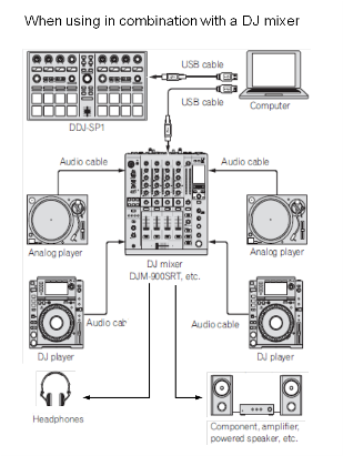 dj mixer | DJ SETUP's & speakers in 2019 | Pioneer dj, Dj
