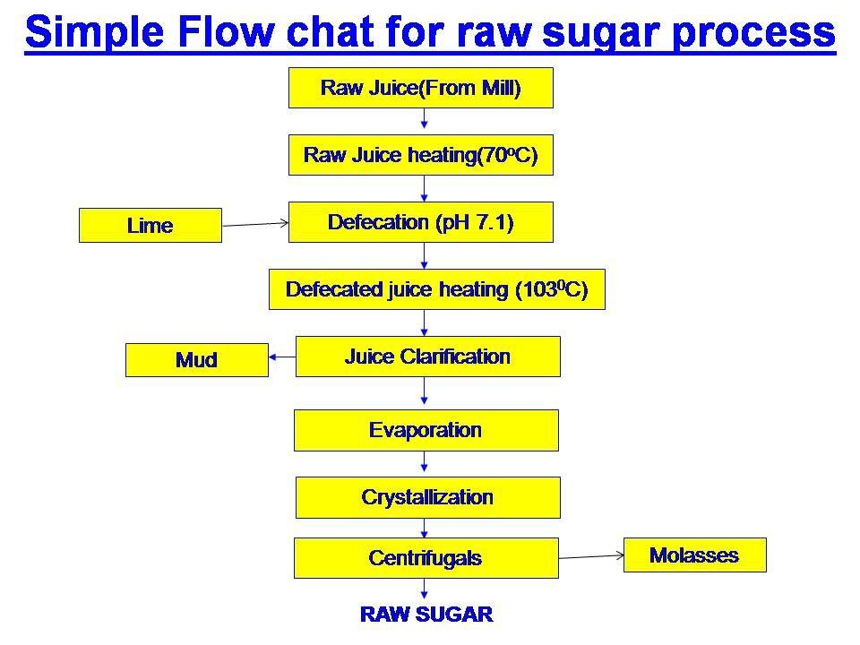 What Is Raw Sugar And Raw Sugar Making Process Raw Sugar What