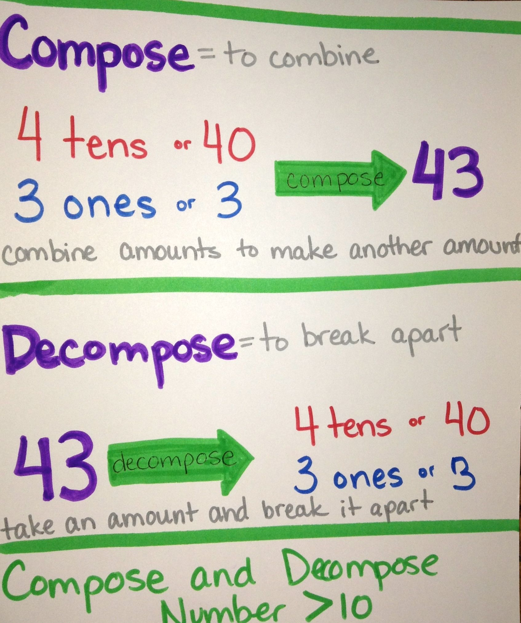 Compose And Decompose Numbers Greater Than 10