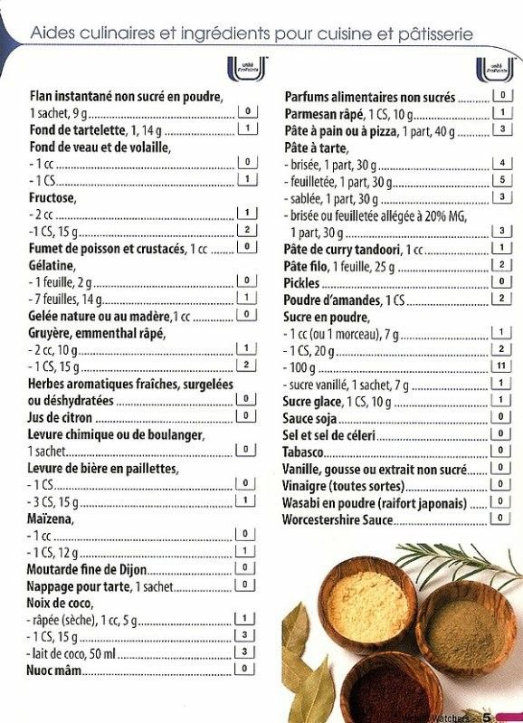 liste alimentaire w w weight watchers co pinterest r gime minceur et recette ww. Black Bedroom Furniture Sets. Home Design Ideas