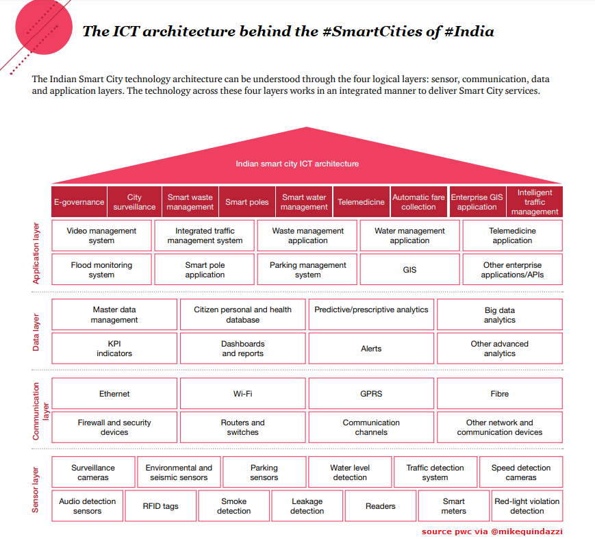 The Ict Architecture Building The Smartcities Of India Pwc Via Mikequindazzi Ai Iot Digital Bigda Data Scientist Data Analytics Cyber Security