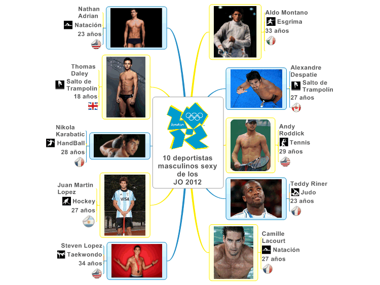 10 deportistas masculinos sexy de los JO 2012 - MindMap on Biggerplate