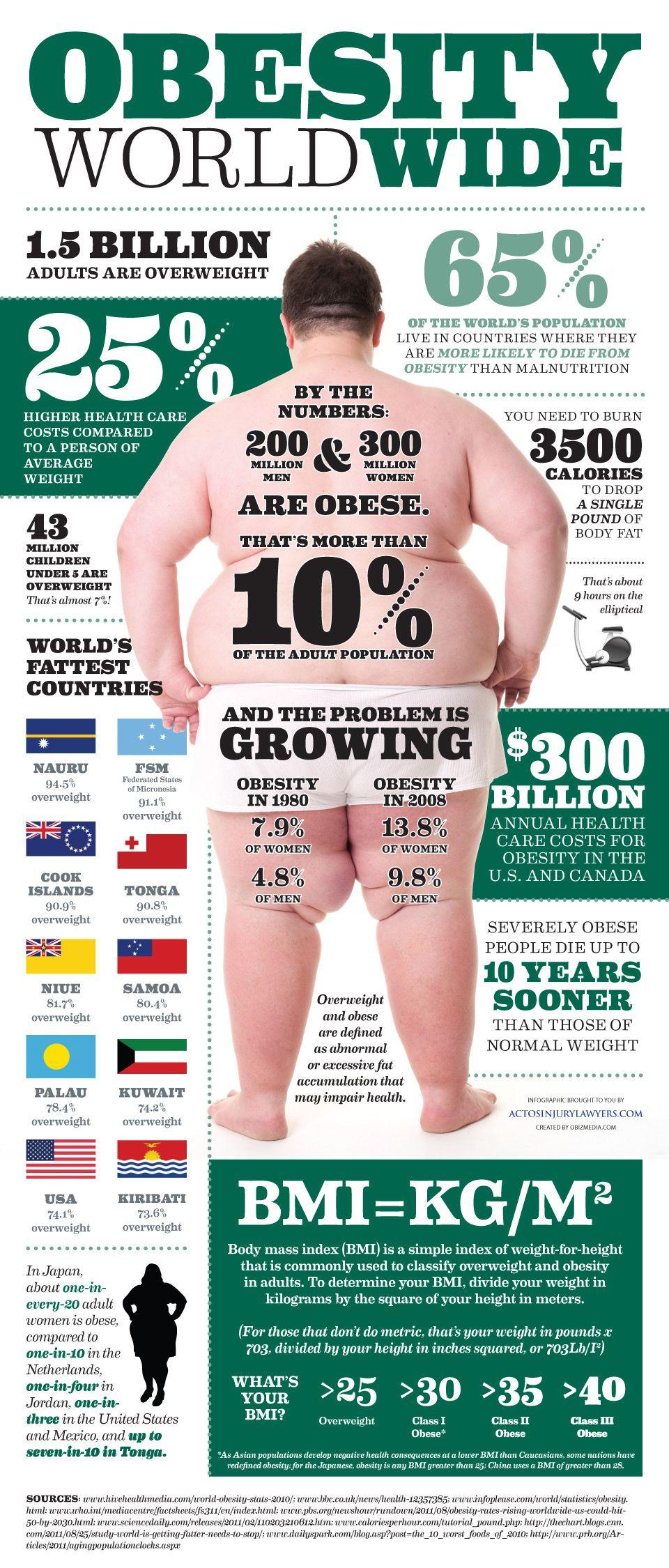 Obesidad mundial
