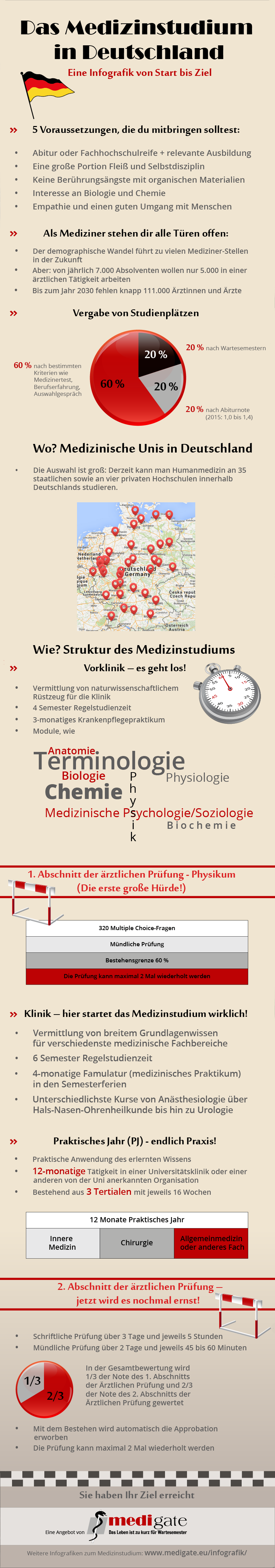 Infografik Medizinstudium in Deutschland | medicine | Pinterest ...