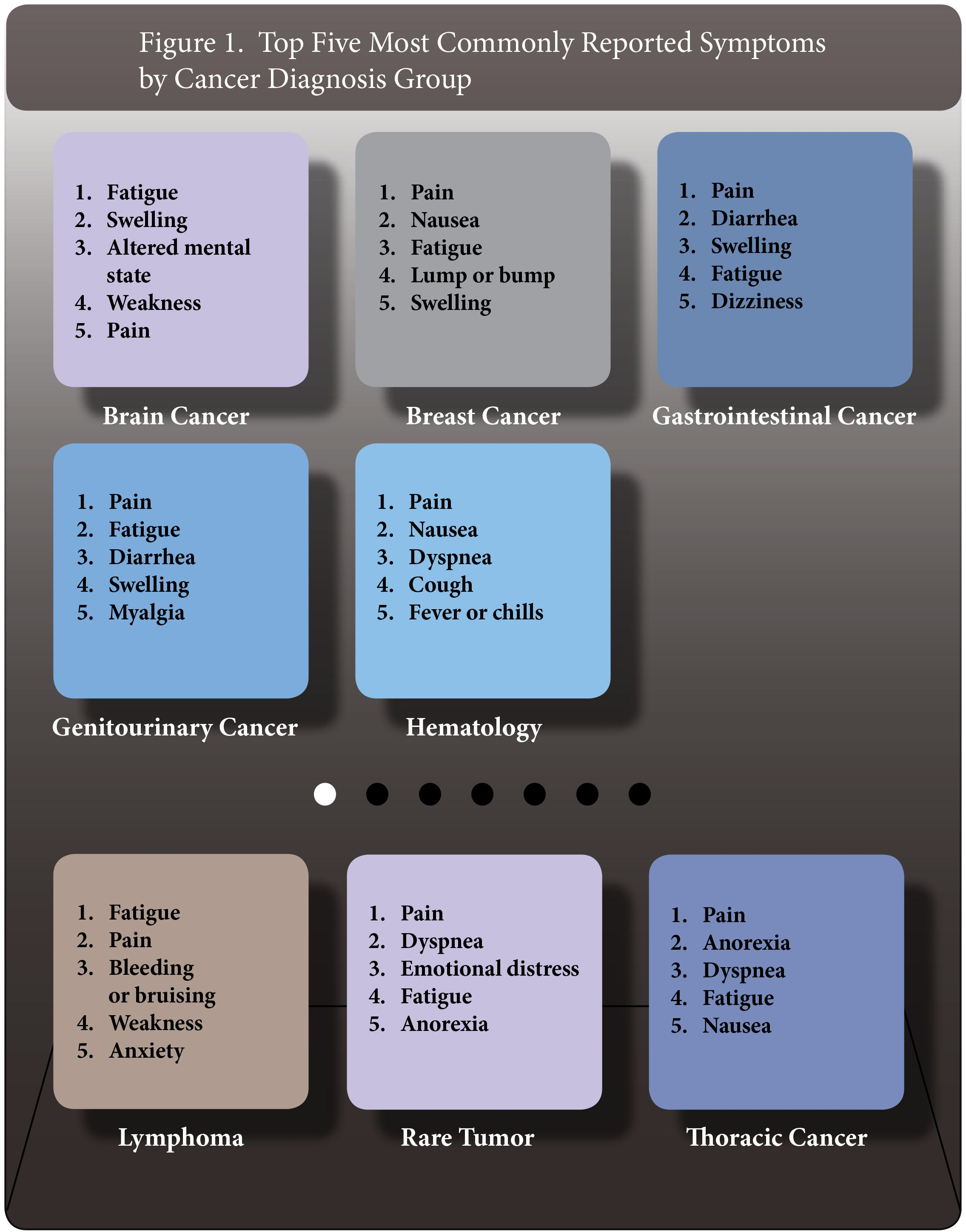 Oncology nursing heres your cheat sheet for the most commonly oncology nursing heres your cheat sheet for the most commonly reported symptoms per cancer 1betcityfo Choice Image