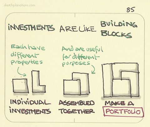 Investments Are Like Building Blocks Individual Investments