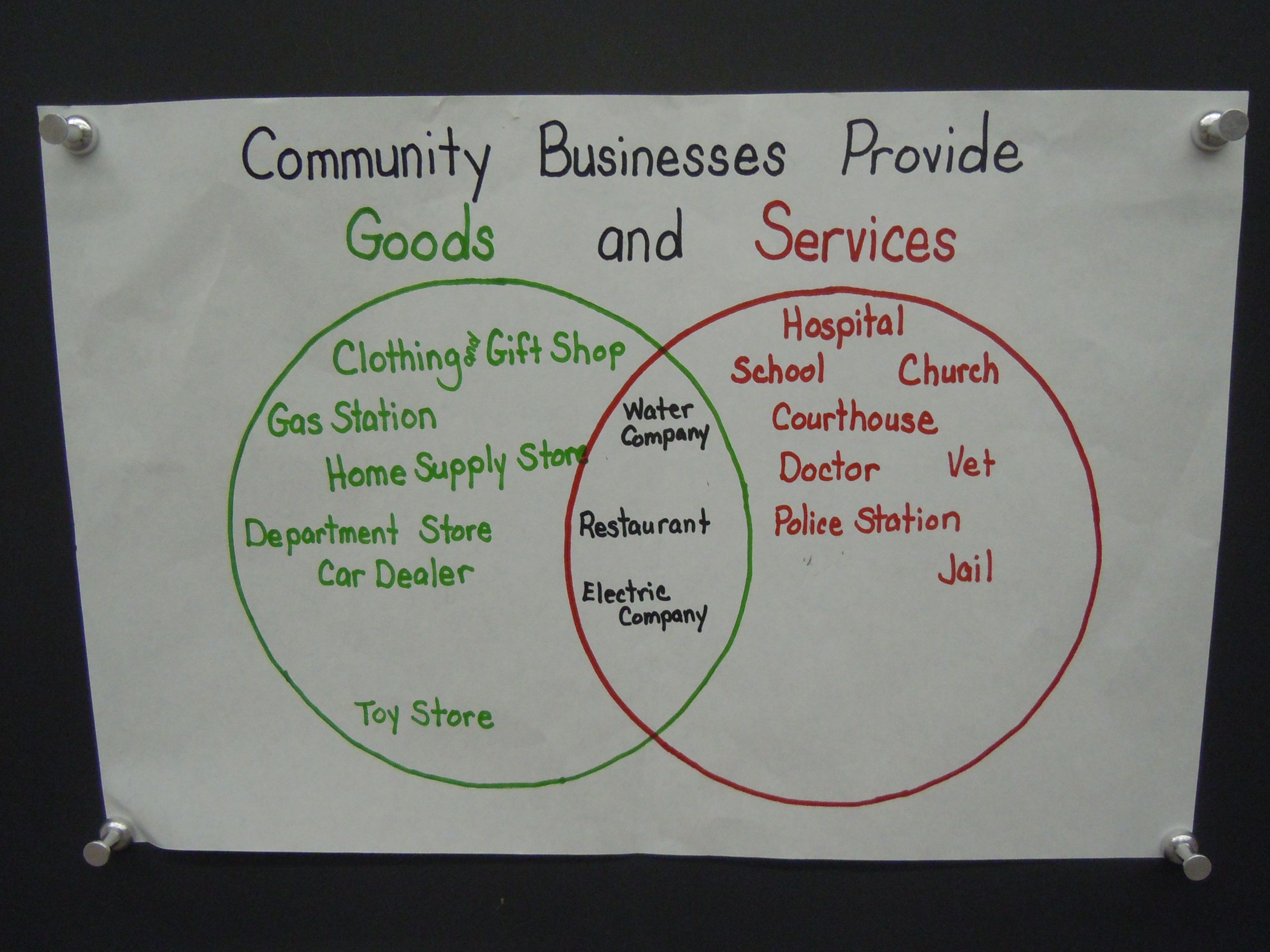 Venn diagram of community businesses that provide goods and venn diagram of community businesses that provide goods and services pooptronica