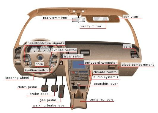 Automotive Interior Parts Names