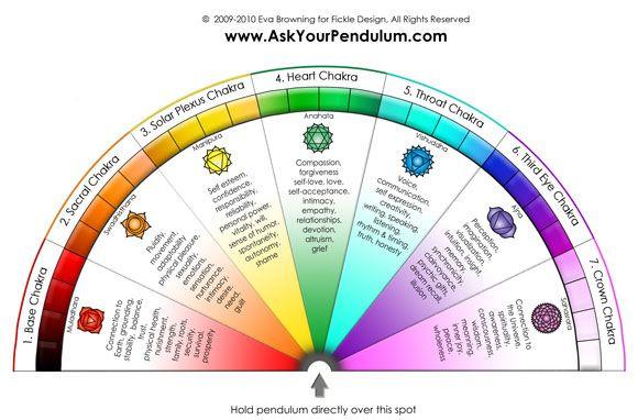 seven major chakras pendulum radiesthésie chakra méditation