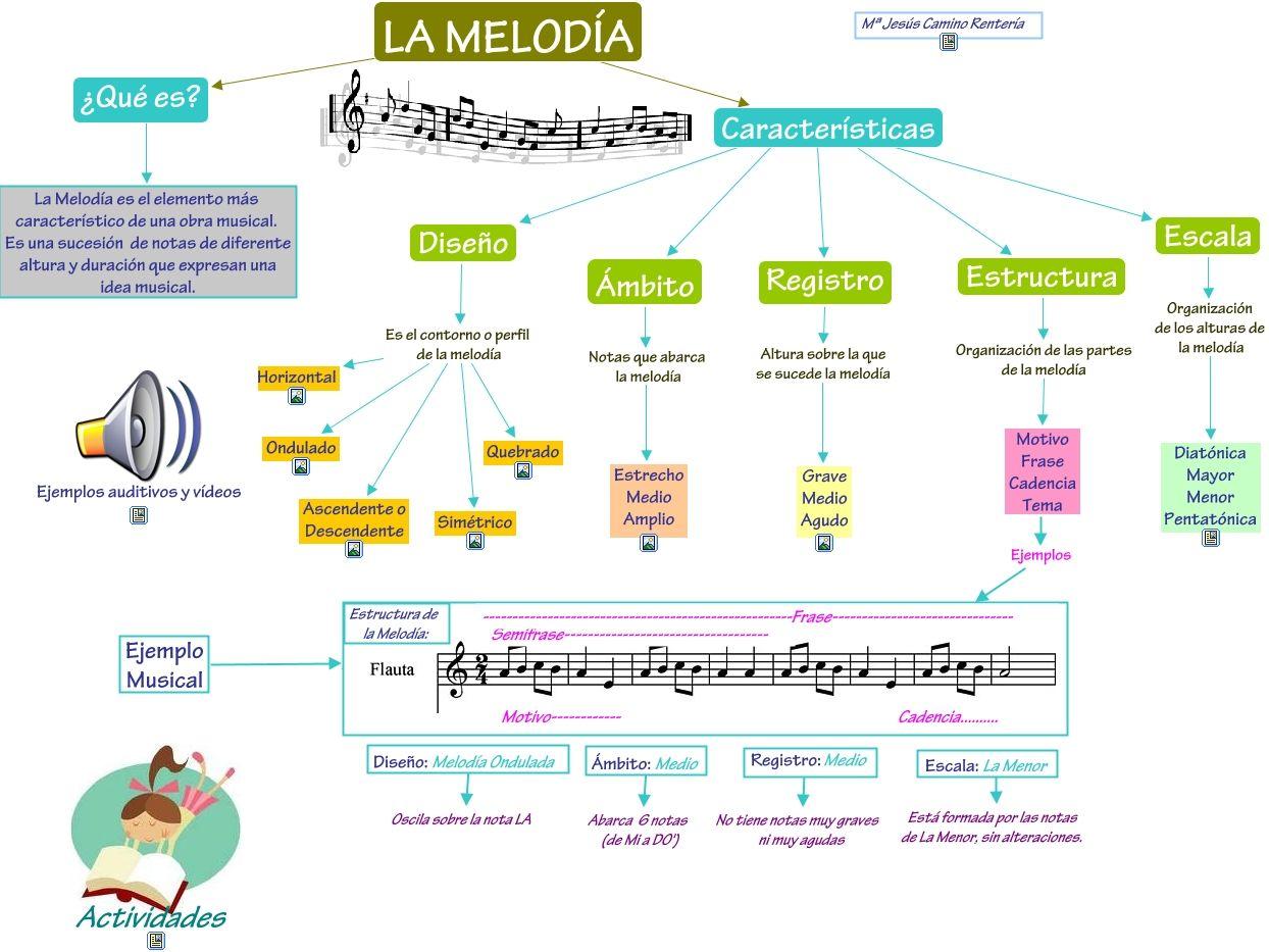 Melodía Educación Musical Educacion Musical Clase De Musica