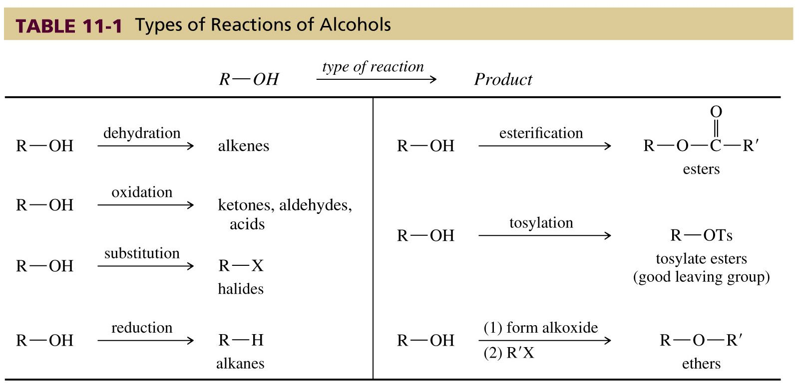 Image Result For Alcohol Reactions