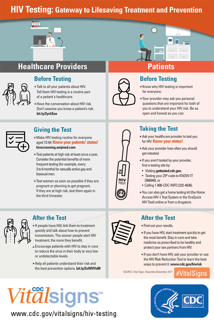 Hiv Testing Is Important For Everyone Many People Have Hiv For Years Before They Know It Ask Your Health Care Provider To Test You For Hiv