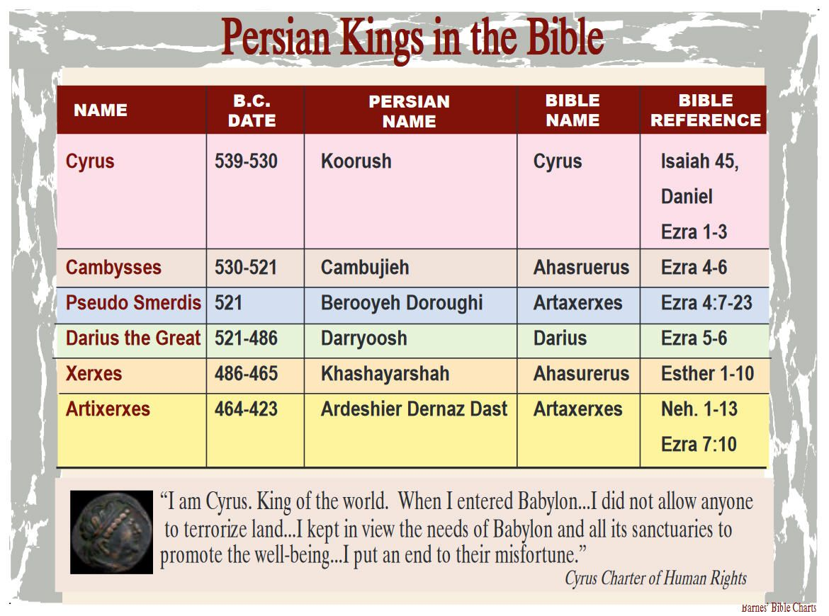 Persian Kings In The S And Notes Verses Scriptures
