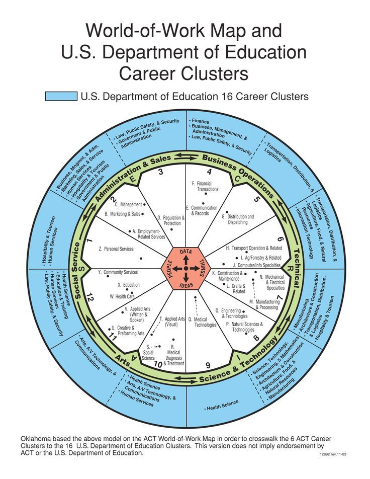 Pin by Trinity Walsh on Career Info Career clusters