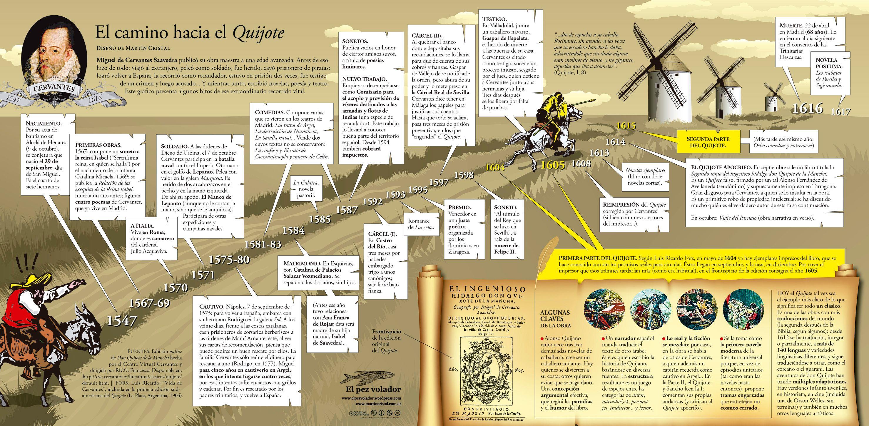 El Camino Hacia El Quijote Infografia