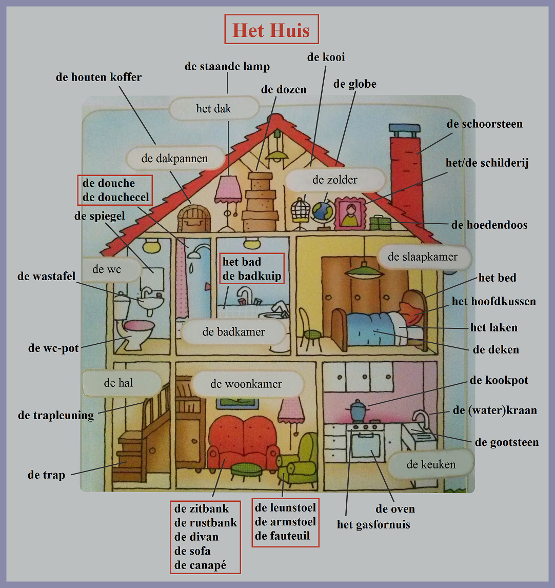 Vocabulaire anglais maison avie home for Anglais vocabulaire maison