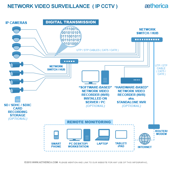 Ip cctv network video surveillance system schematic httpwww ip cctv network video surveillance system schematic httpaethericacctv securityml ccuart