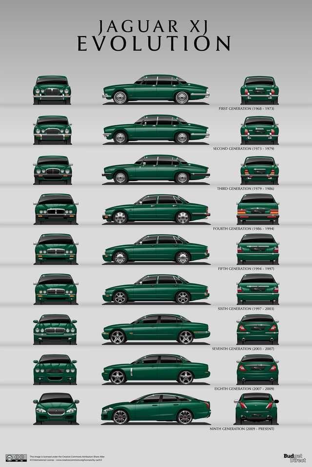 7 cars that never die: The design evolution of the longest surviving models [OC]