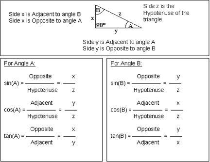 Trig River Activity Trigonometry Worksheets Word Problem