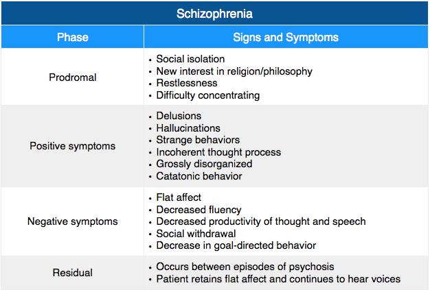 Schizophrenia 2 Symptoms Delusions Hallucinations Disorganized