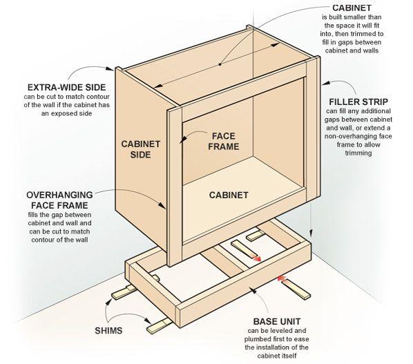 Keukenkastje op bouwtekening, een basis model kast maken van ...