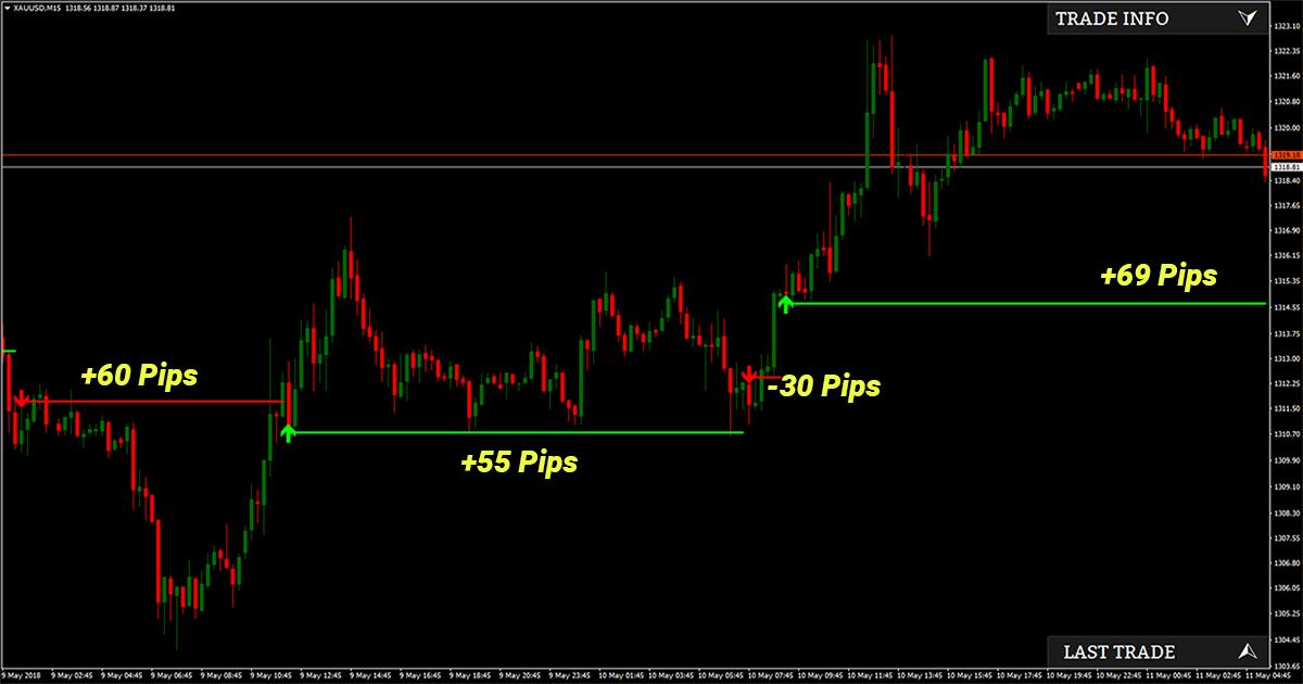 Best indicator for Mt4 - Pipbreaker | Pipbreaker - Best