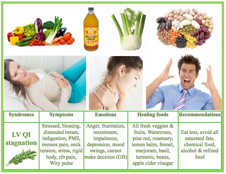 Lv Qi Stagnation foods | www bestchinesemedicines com