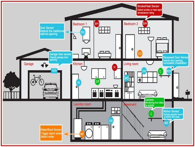 Adt Home Security Systems Http Boathouse Tv Adt Home Security Systems Wireless Home Security Systems Alarm Systems For Home Best Home Security System