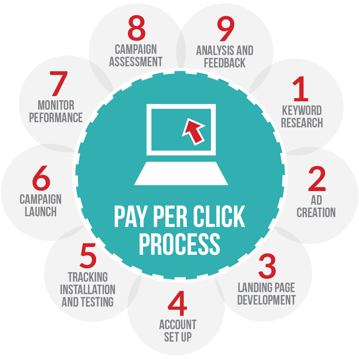 Ppc Boosts Traffic To Your Website Ppc Increases Sales Ppc Helps
