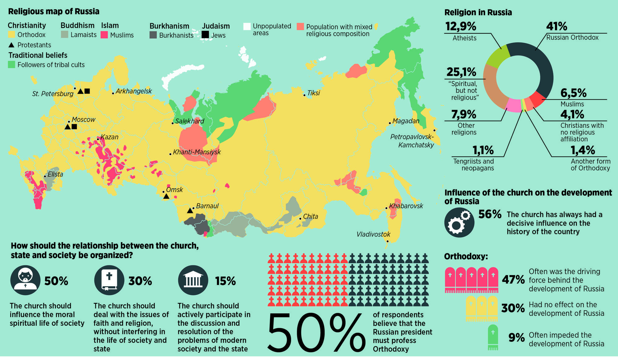 Religious map of Russia | Maps: Ukraine and Russia | Russia map