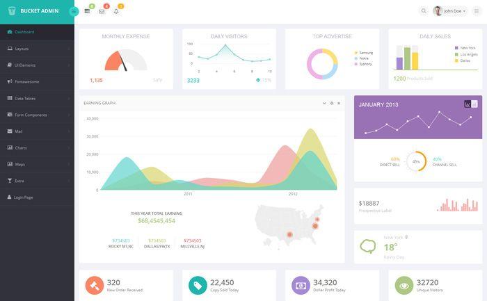 Bucket Admin Bootstrap 3 Responsive Flat Dashboard | Design ...