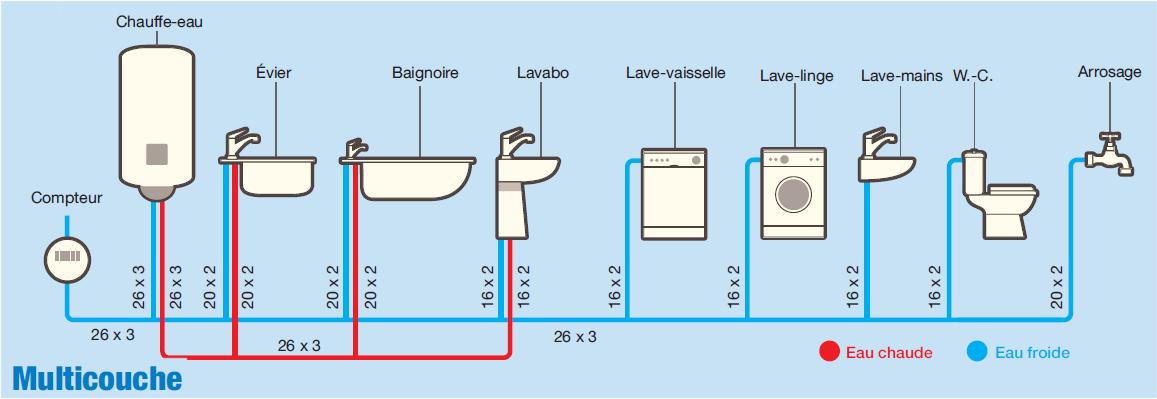 Plomberie Quel Diametre Pour Les Tuyaux Cuivre Per Ou Multicouches Plomberie Installation Plomberie Tuyau Cuivre