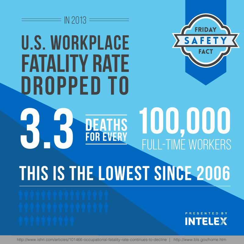 Intelex Friday Safety Fact u2013 Record Low Workplace Fatalities in - biosafety officer sample resume