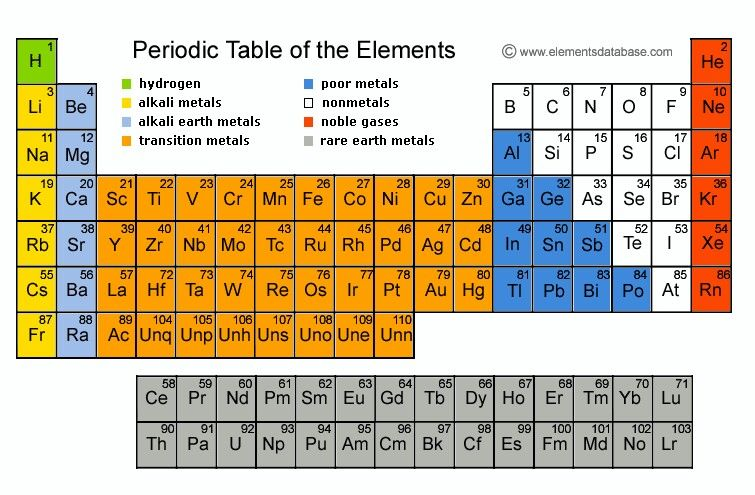 Chemistry - periodic table of the elements This we be helpful for - new periodic table no. crossword