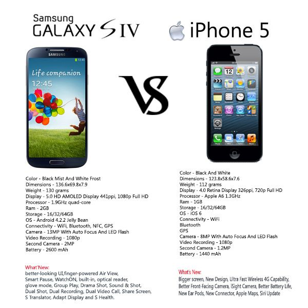 Better battery samsung galaxy s4 or iphone 5