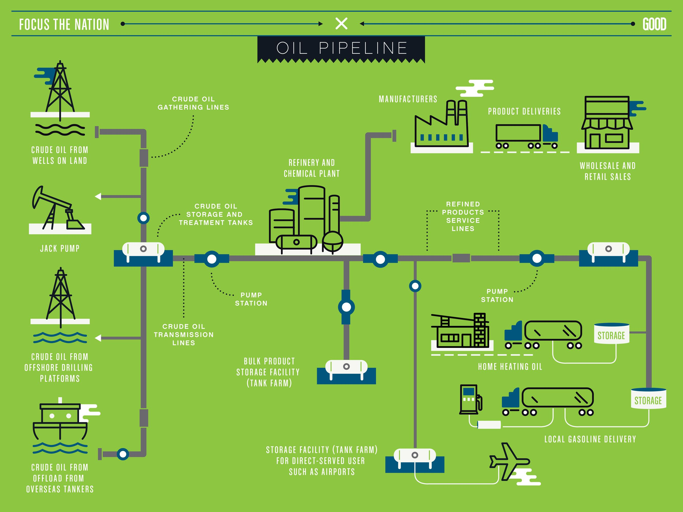 Infographic how do natural gas pipelines work gas pipeline infographic how do natural gas pipelines work gas pipeline infographic and infographics fandeluxe Images