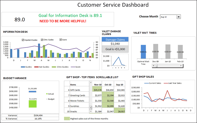 Excel Dashboard With Customer Service Metrics Projects PM - Kpi dashboard excel