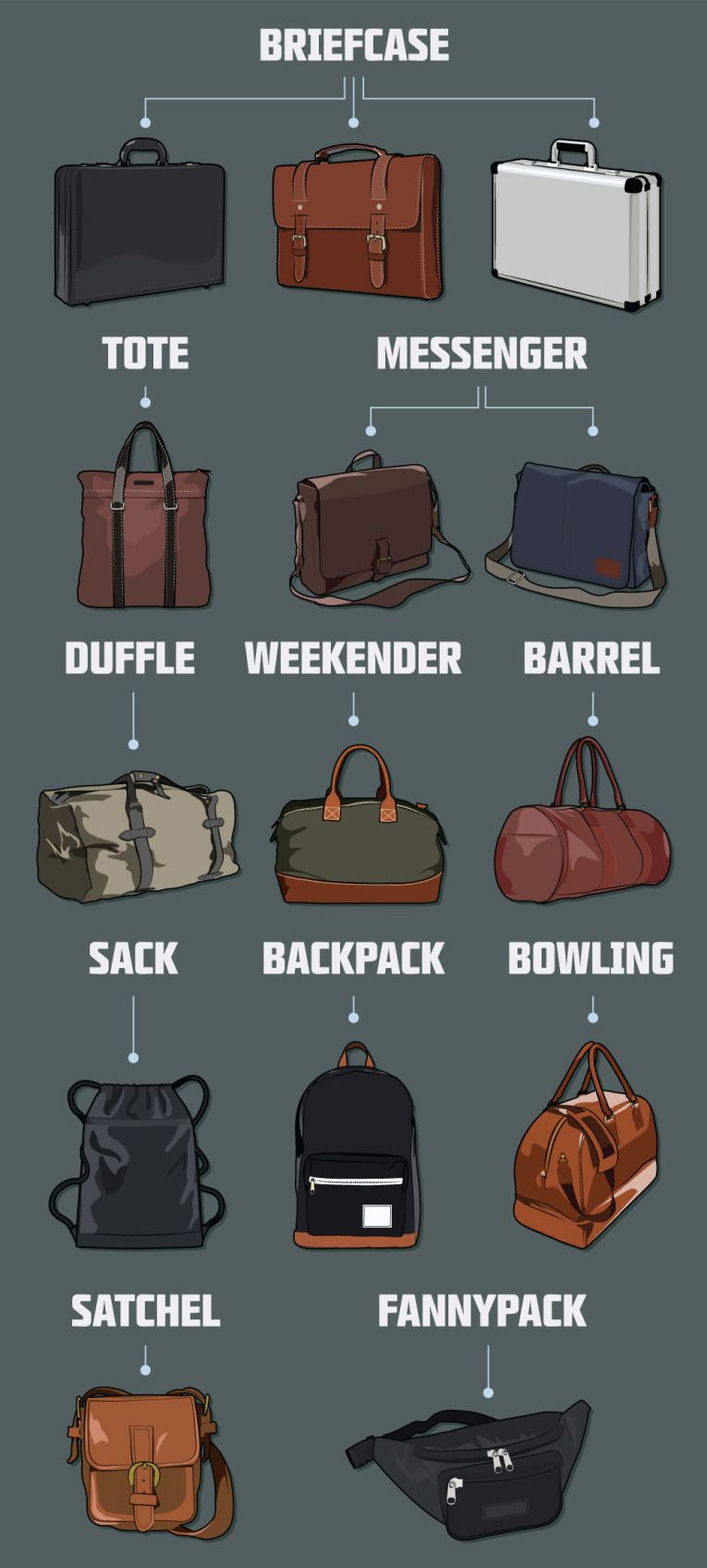 Men S Office Hand Bags Visual Glossary Guide Terminology