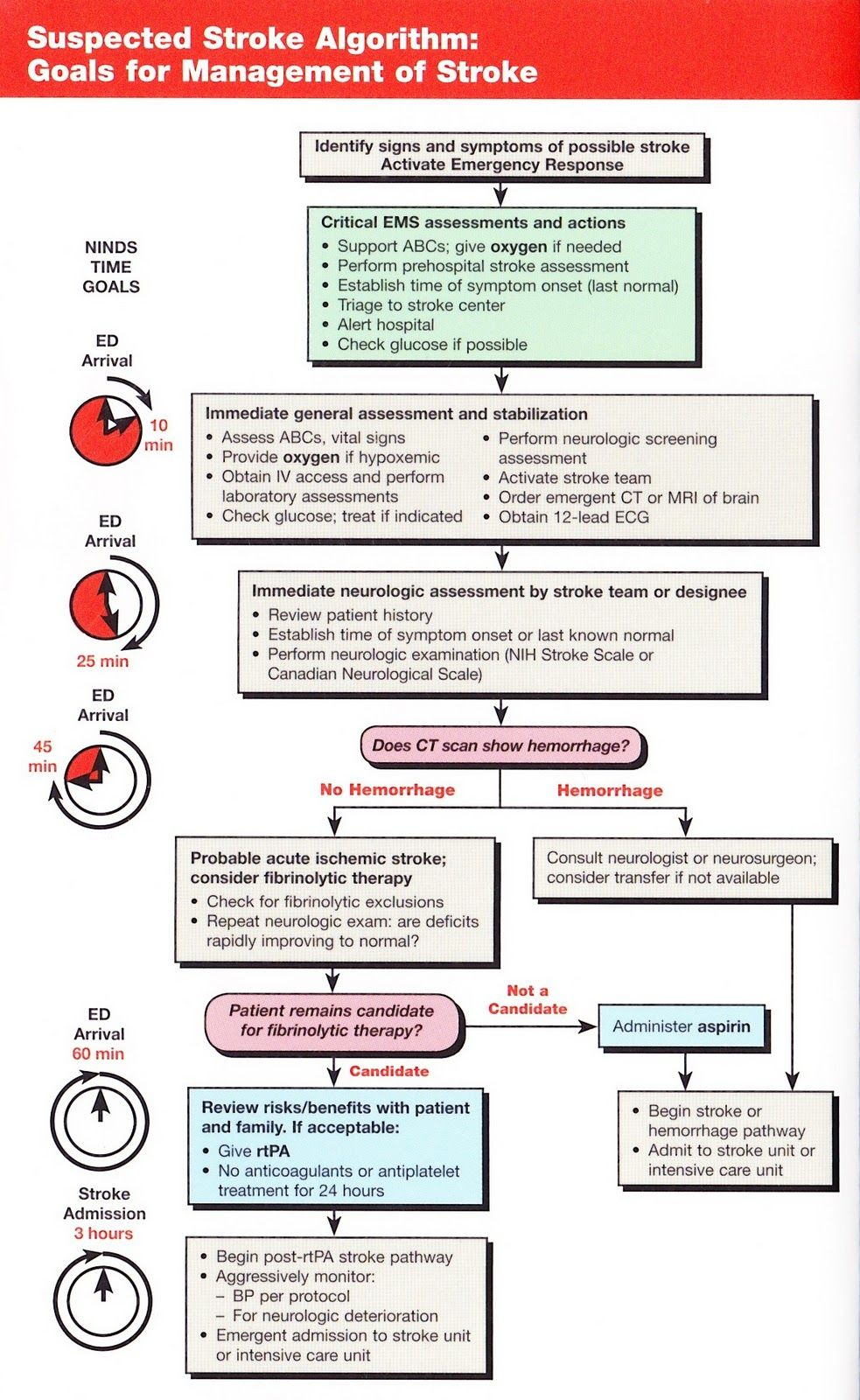 chest pain protocol american heart association suspected stroke algorithm goals for management of stroke 13171
