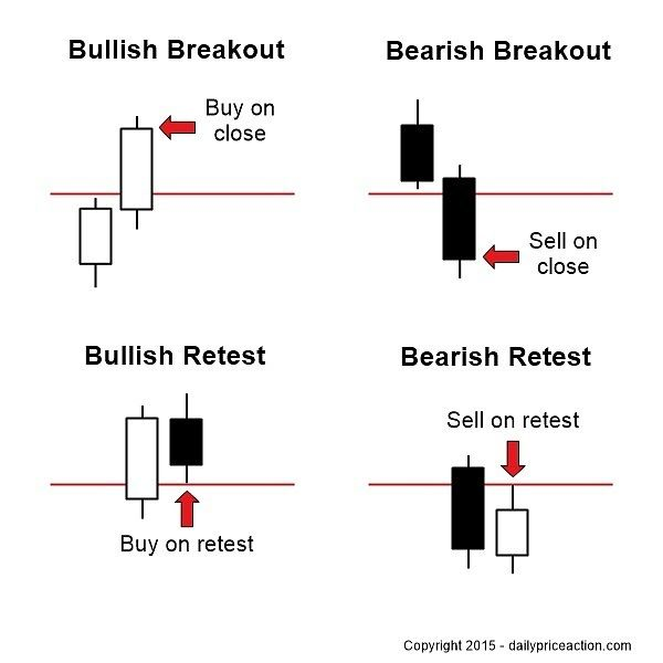 To Retest Or Not To Retest That Is The Forex Trader S Question